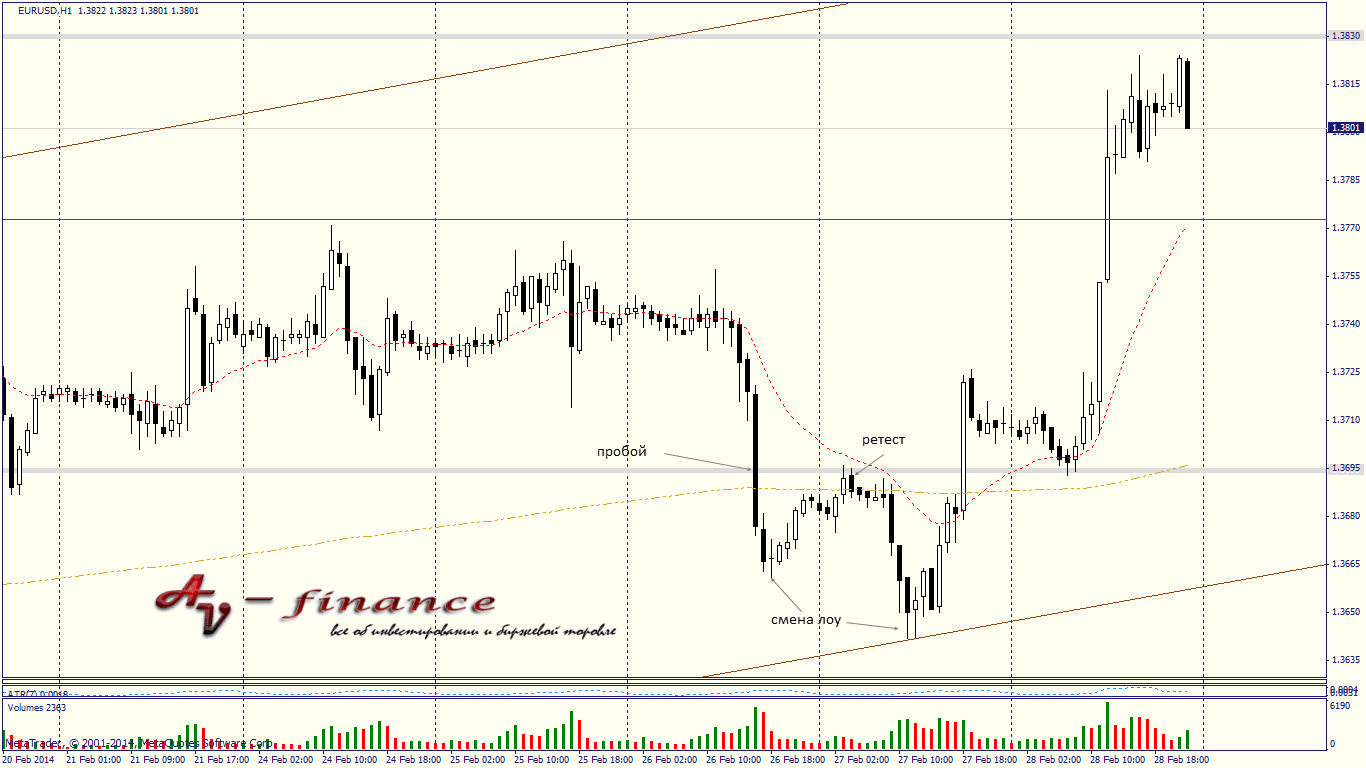 Еженедельный обзор валютного рынка на 03.03.14-07.03.14