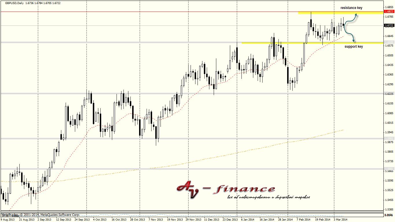 Tehnicheskij-analiz-GBPUSD_D1_2014.03.07 23_00_01