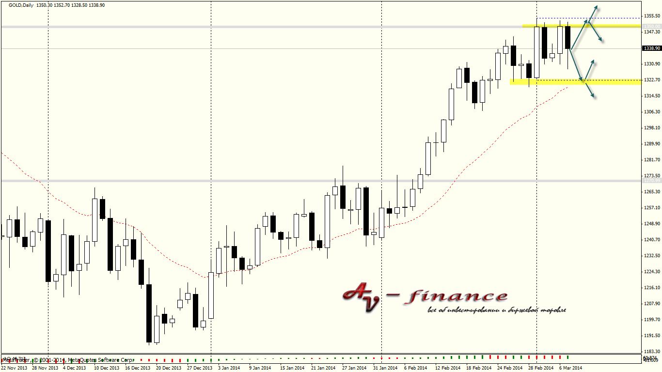 Tehnicheskij-analiz-GOLD_D1_2014.03.07 23_00_01