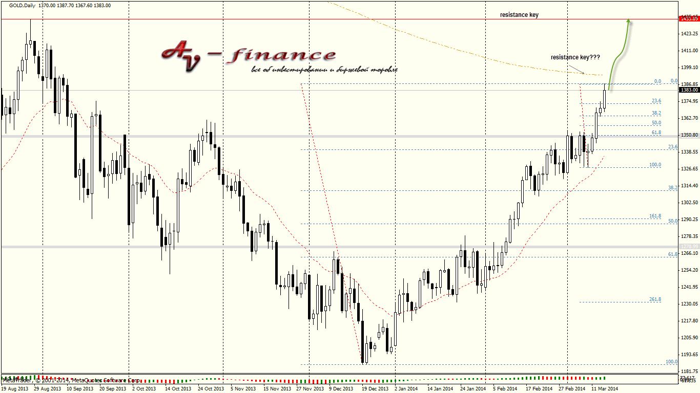 Tehnicheskij-analiz-GOLD_D1_2014.03.14 23_00_02