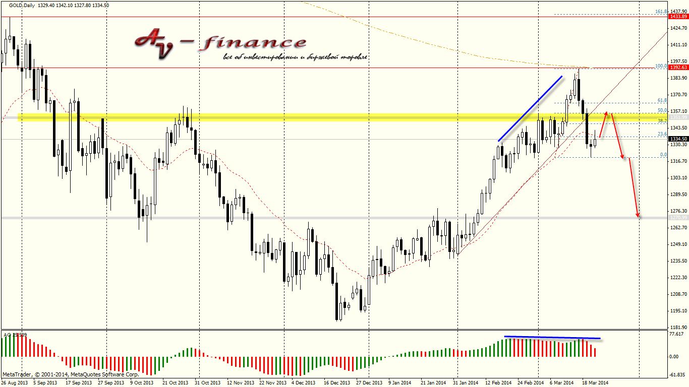 Tehnicheskij-analiz-GOLD_D1_2014.03.21 23_00_03