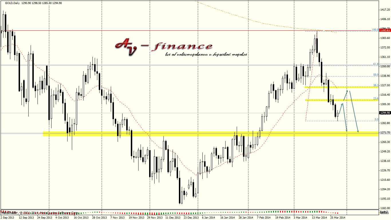 Tehnicheskij-analiz-GOLD_D1_2014.03.28 23_00_02