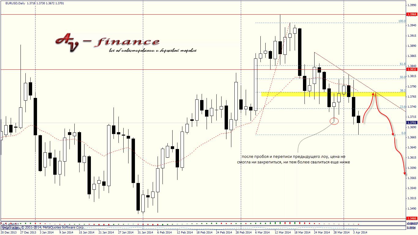 Еженедельный обзор валютного рынка на 07.04.14-11.04.14