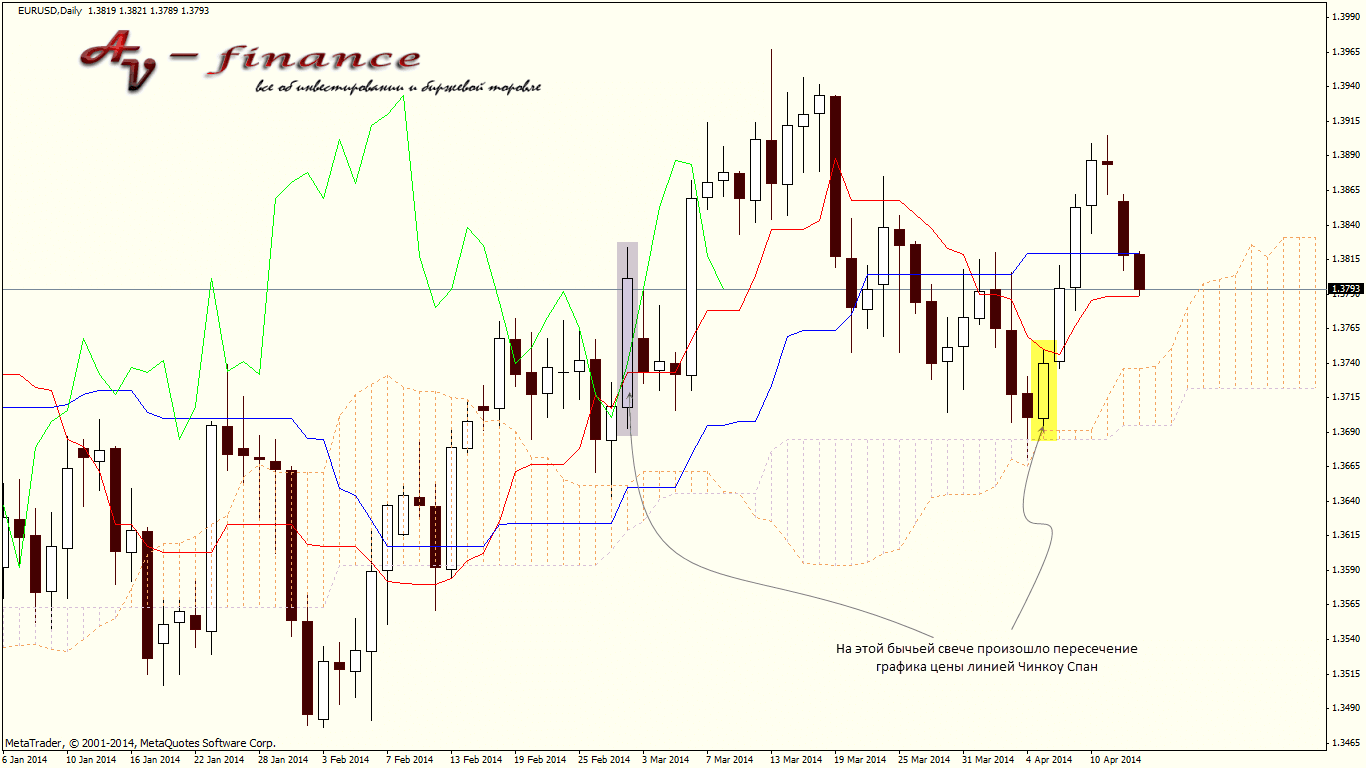 Пересечение ценового графика линии Чинкоу Спан