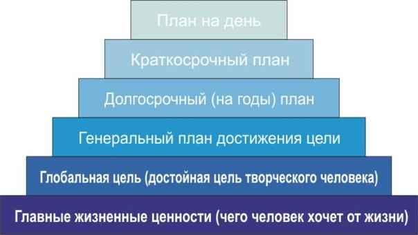 Картинки по запросу Пирамида Франклина