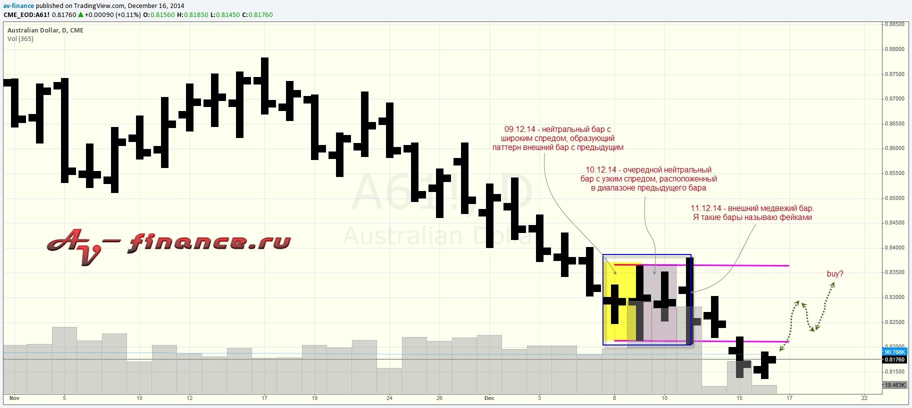 Анализ объема на австралийском долларе-2