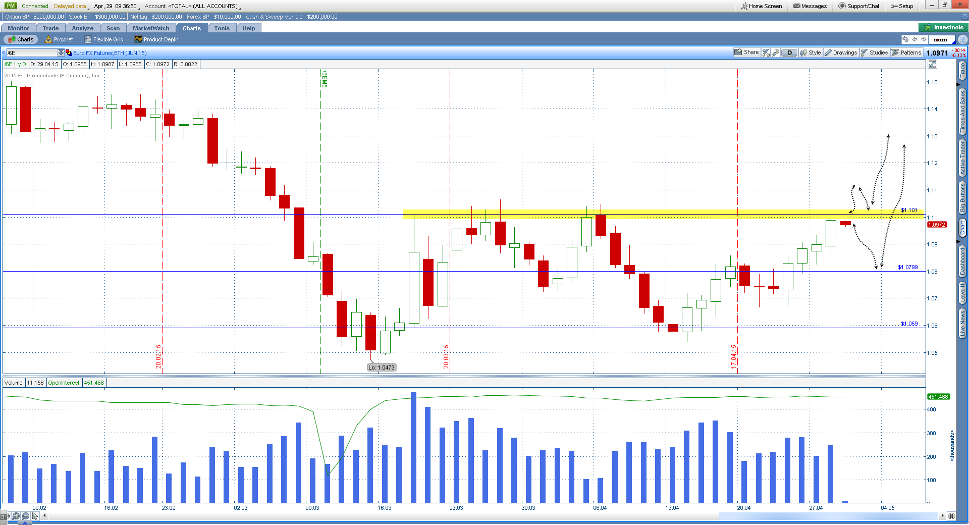 Обзор валютного рынка Форекс на 27.04.15-01.05.15