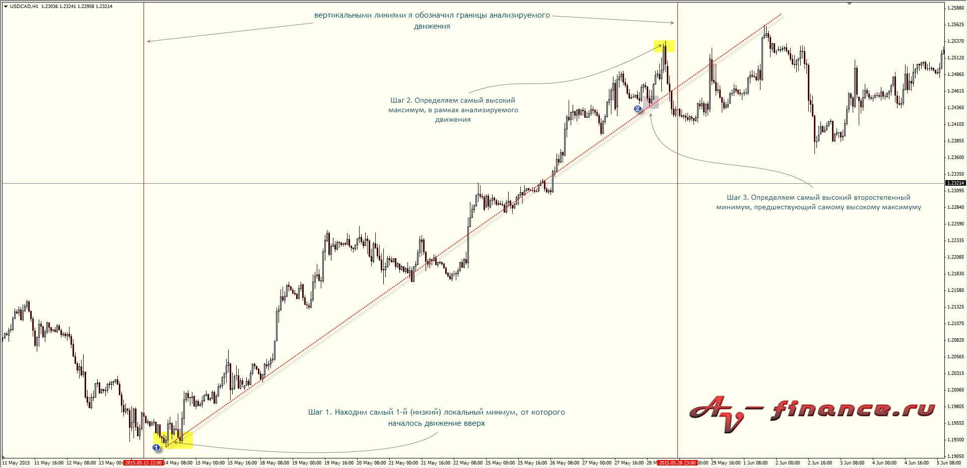 algoritm-postroenija-linij-trenda-metodu-sperandeo-1 Фигуры разворота и продолжения тренда