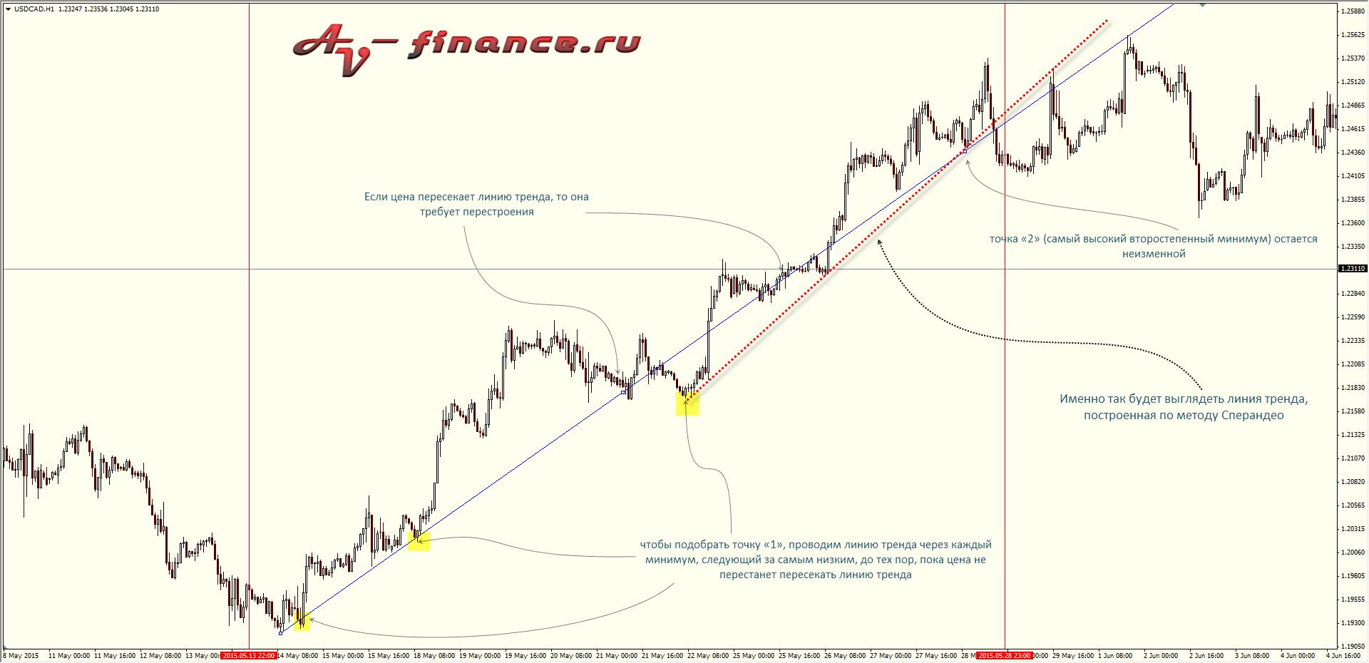 Алгоритм построения линий тренда по методу Сперандео