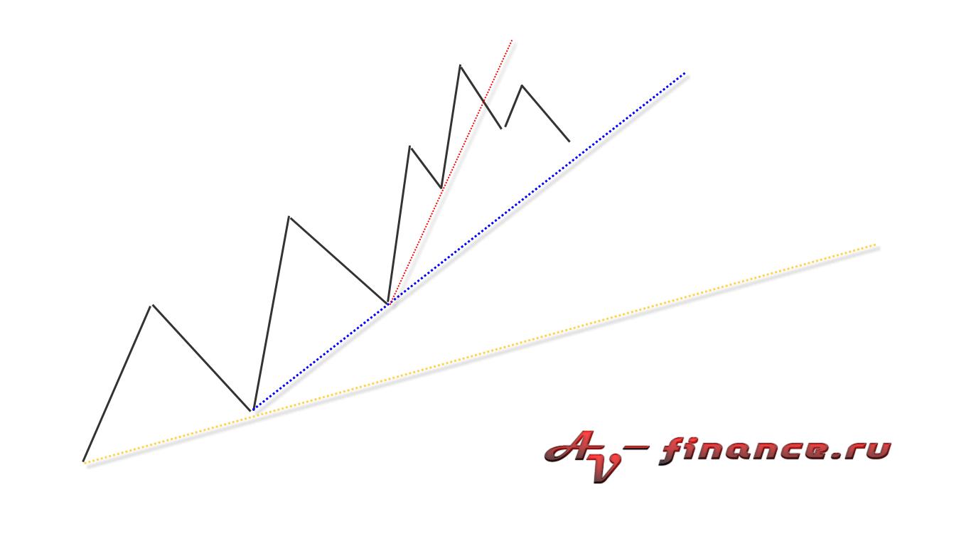 linii-trenda-shematicheski Фигуры разворота и продолжения тренда