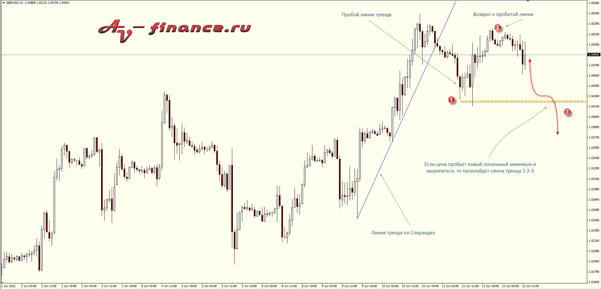 smena-trenda-na-1-2-3_1 Фигуры разворота и продолжения тренда