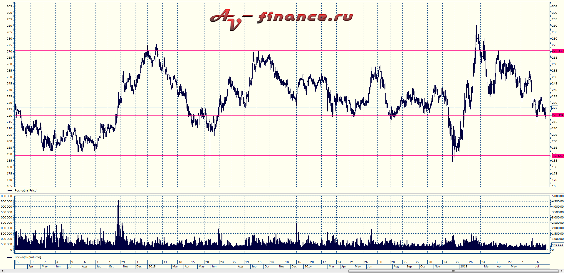 price-action-rosneft-1