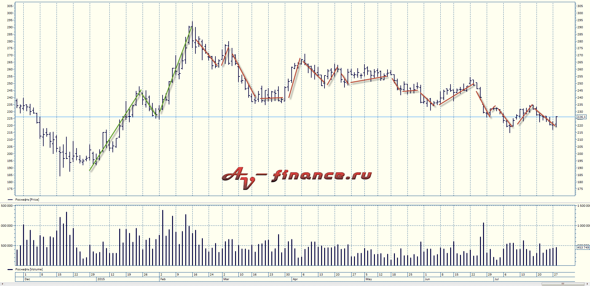 price-action-rosneft-2