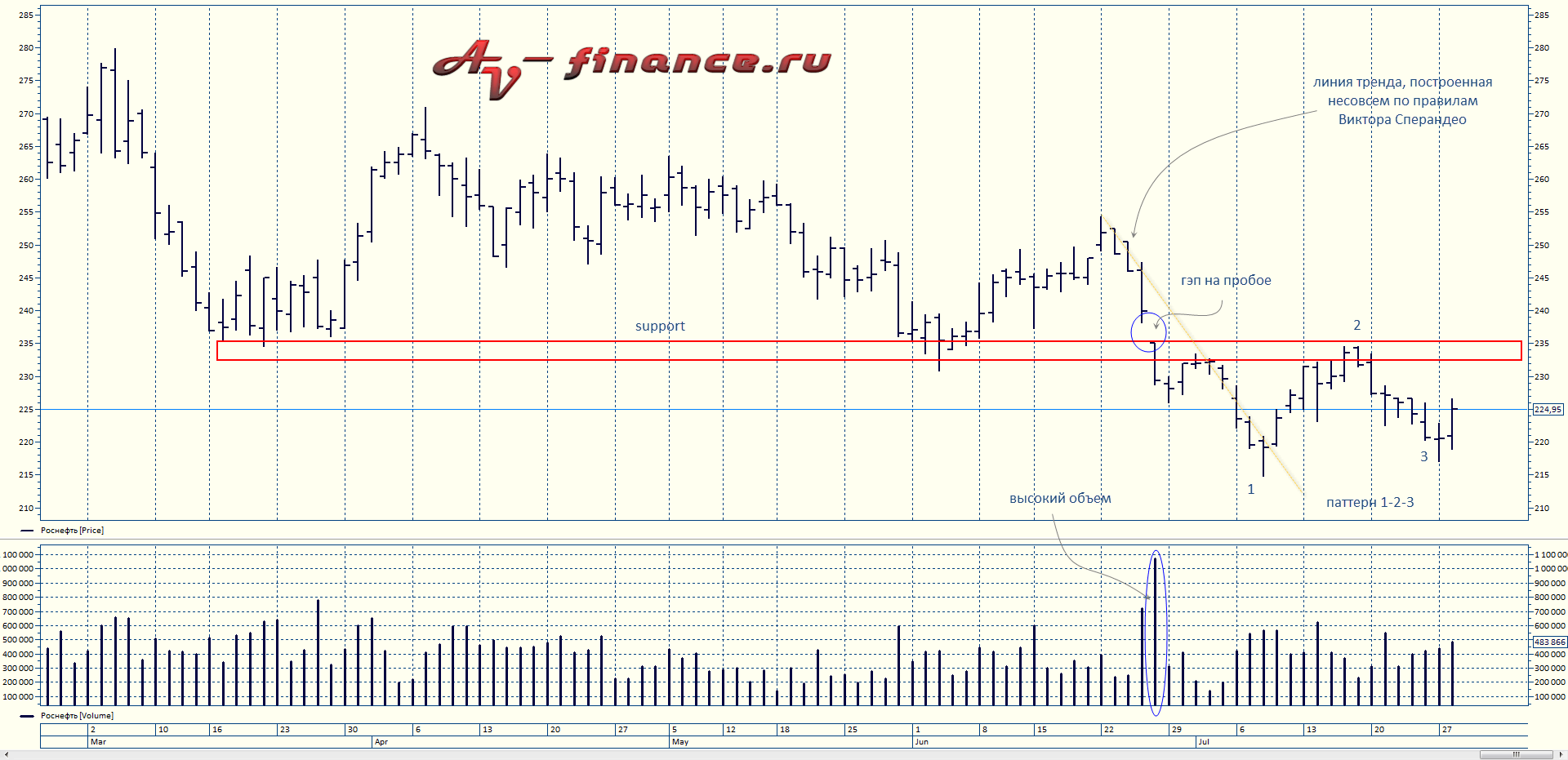 price-action-rosneft-3
