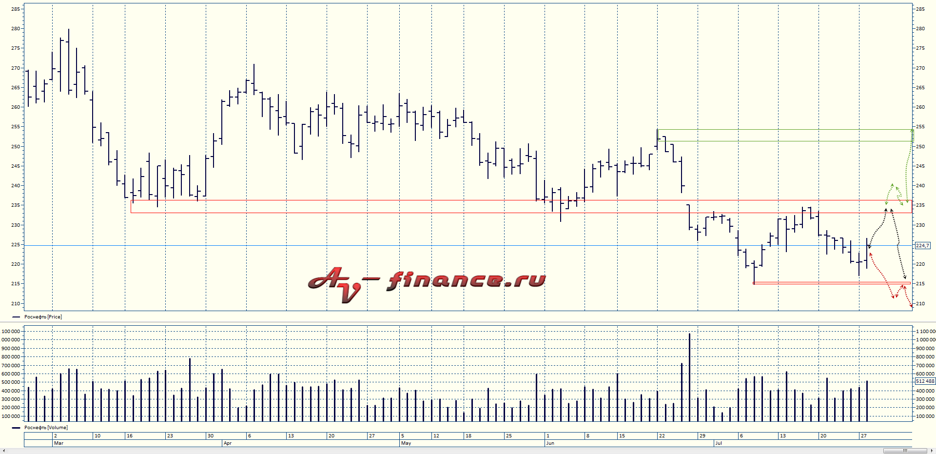 price-action-rosneft-4