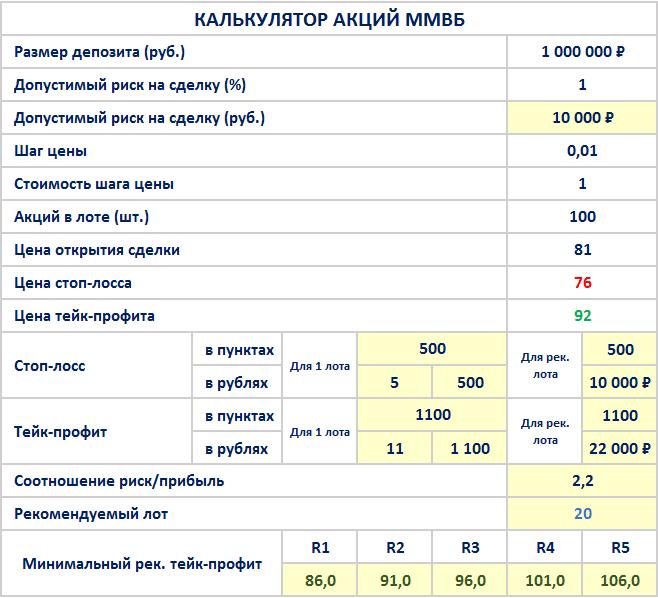 Калькулятор-трейдера-акций-ммвб