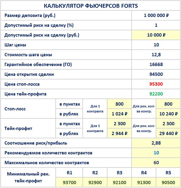 Калькулятор-трейдера-фьючерсов-forts