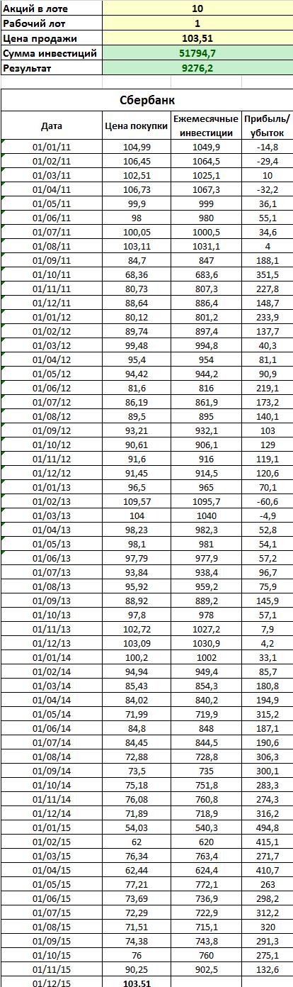 Результаты стратегии усреднения на акциях Сбербанк